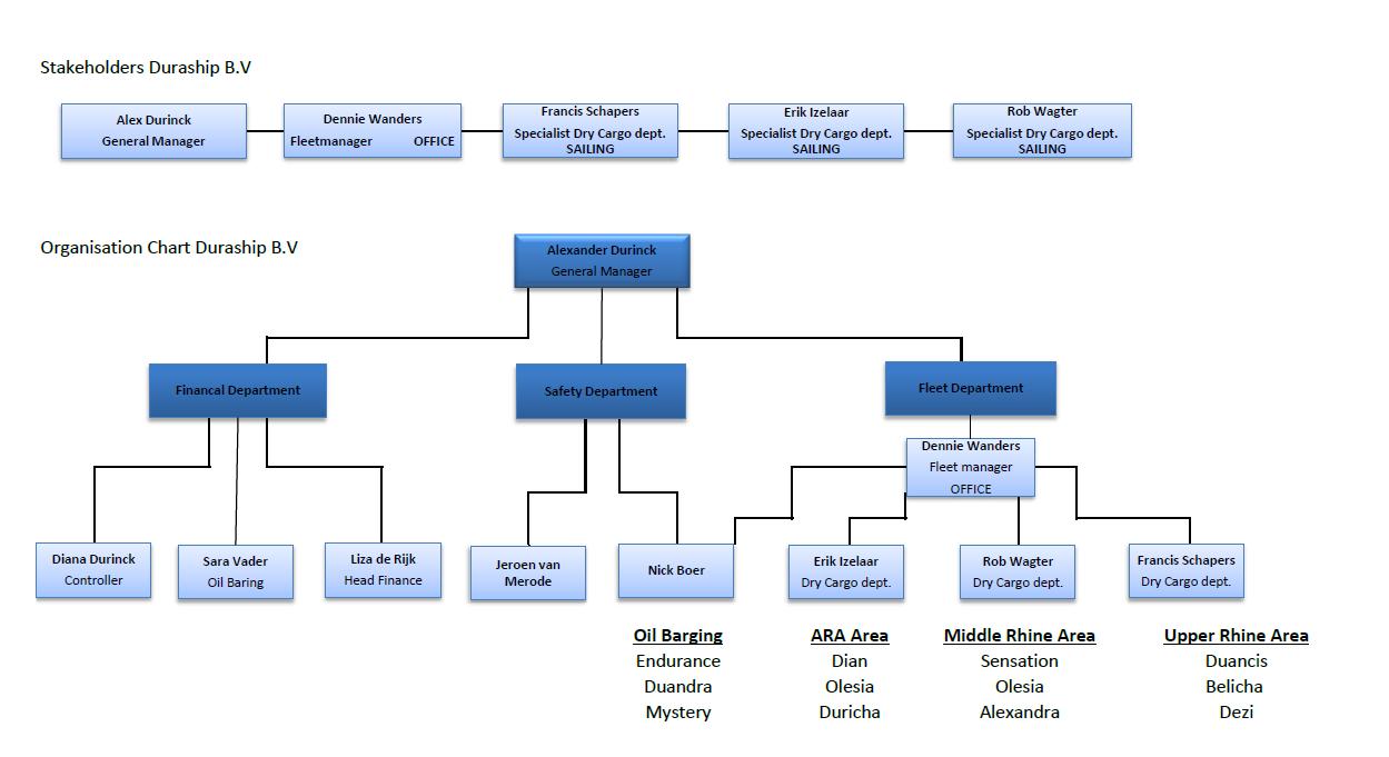 Organisatie stakeholders